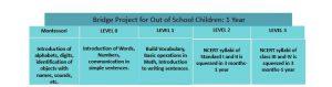 Bridge School Approach | Samridhdhi Trust