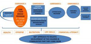 Working model of Samridhdhi Trust