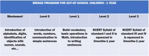 Bridge School Approach   Samridhdhi Trust