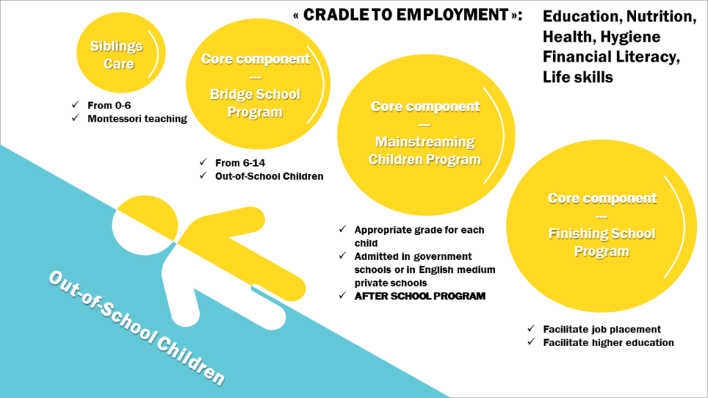 Samridhi Trust's Program Continuum - FRom Cradle to Employment