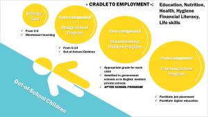 Samridhi Trust's Program Continuum - FRom Cradle to Employment