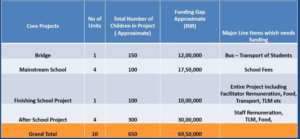 Funding Gap 2019-20 | Samridhdhi Trust