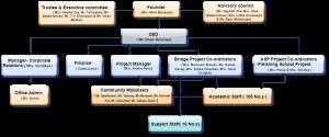 Samridhdhi Trust's Organisation Structure