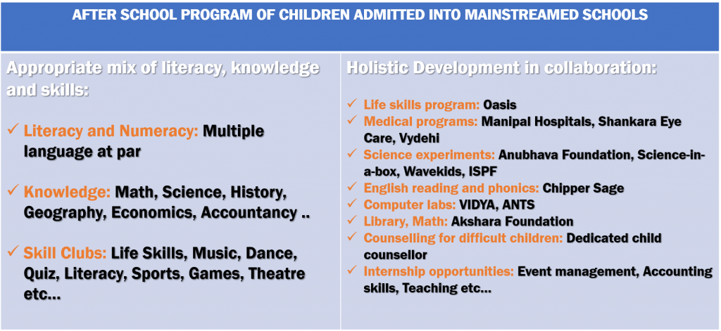 Afterschool Program Model - Samridhdhi Trust