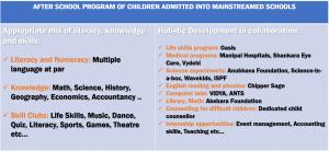 Afterschool Program Model - Samridhdhi Trust